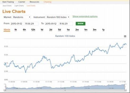Рейтинг платформ для бинарных опционов