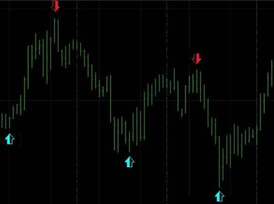 Индикатор exactentries indicator