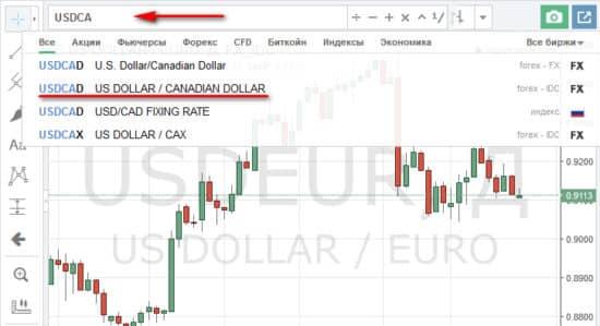 Графики активов бинарных опционов объект торговли на фондовой бирже